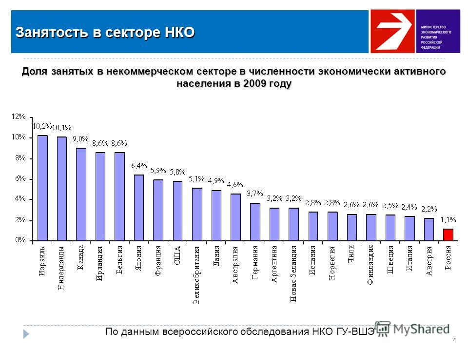 Доля занятых в некоммерческом секторе в численности экономически активного населения в 2009 году 4 Занятость в секторе НКО По данным всероссийского обследования НКО ГУ-ВШЭ