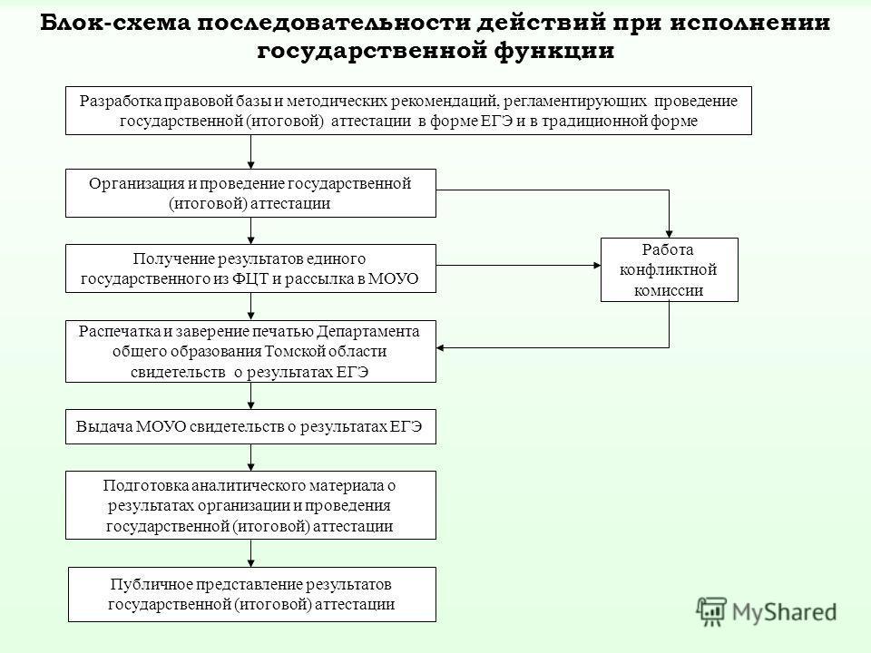 Блок-схема последовательности действий при исполнении государственной функции Разработка правовой базы и методических рекомендаций, регламентирующих проведение государственной (итоговой) аттестации в форме ЕГЭ и в традиционной форме Организация и про