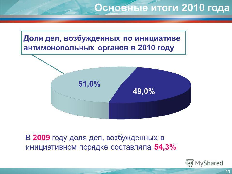 11 Доля дел, возбужденных по инициативе антимонопольных органов в 2010 году Основные итоги 2010 года В 2009 году доля дел, возбужденных в инициативном порядке составляла 54,3%