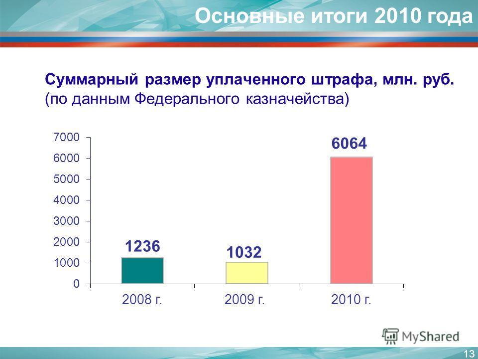 13 Суммарный размер уплаченного штрафа, млн. руб. (по данным Федерального казначейства) Основные итоги 2010 года