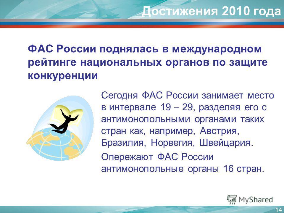 14 Достижения 2010 года Сегодня ФАС России занимает место в интервале 19 – 29, разделяя его с антимонопольными органами таких стран как, например, Австрия, Бразилия, Норвегия, Швейцария. Опережают ФАС России антимонопольные органы 16 стран. ФАС Росси
