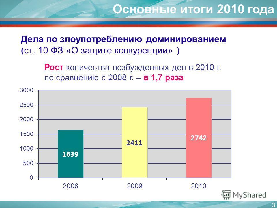 3 Основные итоги 2010 года Дела по злоупотреблению доминированием (ст. 10 ФЗ «О защите конкуренции» ) Рост количества возбужденных дел в 2010 г. по сравнению с 2008 г. – в 1,7 раза