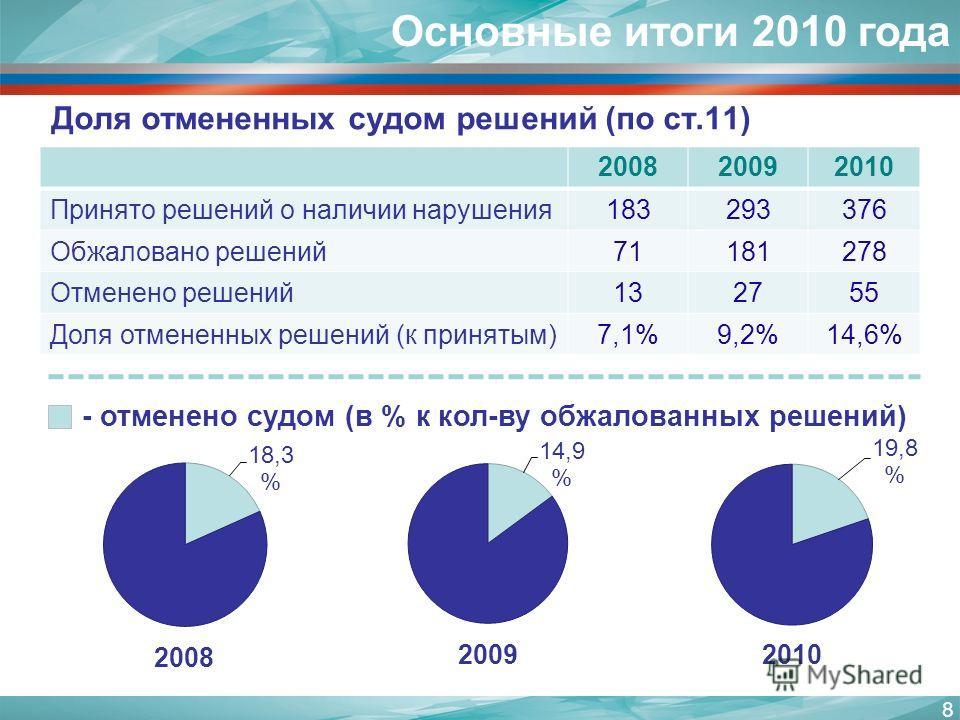 8 Основные итоги 2010 года Доля отмененных судом решений (по ст.11) 200820092010 Принято решений о наличии нарушения183293376 Обжаловано решений71181278 Отменено решений132755 Доля отмененных решений (к принятым)7,1%9,2%14,6% - отменено судом (в % к