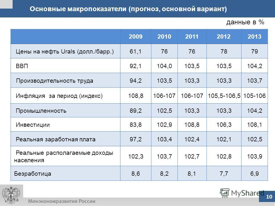10 Основные макропоказатели (прогноз, основной вариант) 10 20092010201120122013 Цены на нефть Urals (долл./барр.)61,176 7879 ВВП92,1104,0103,5 104,2 Производительность труда94,2103,5103,3 103,7 Инфляция за период (индекс)108,8106-107 105,5-106,5105-1