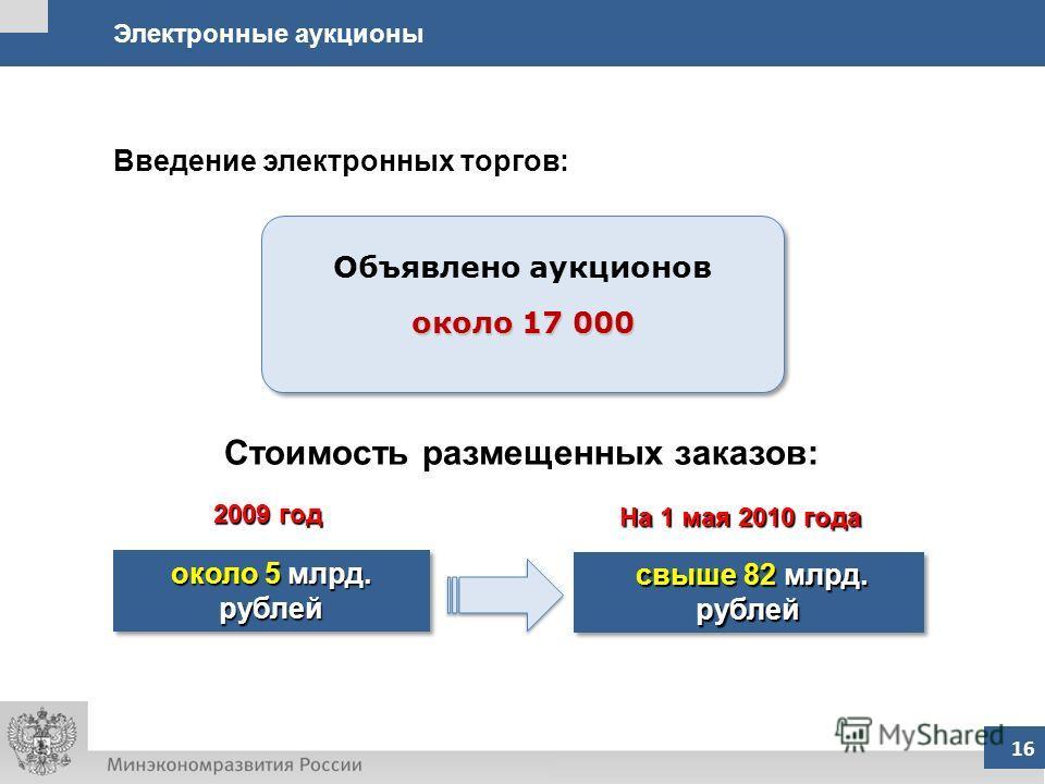 16 Электронные аукционы 16 около 5 млрд. рублей свыше 82 млрд. рублей свыше 82 млрд. рублей Введение электронных торгов: Объявлено аукционов около 17 000 Объявлено аукционов около 17 000 Стоимость размещенных заказов: 2009 год На 1 мая 2010 года