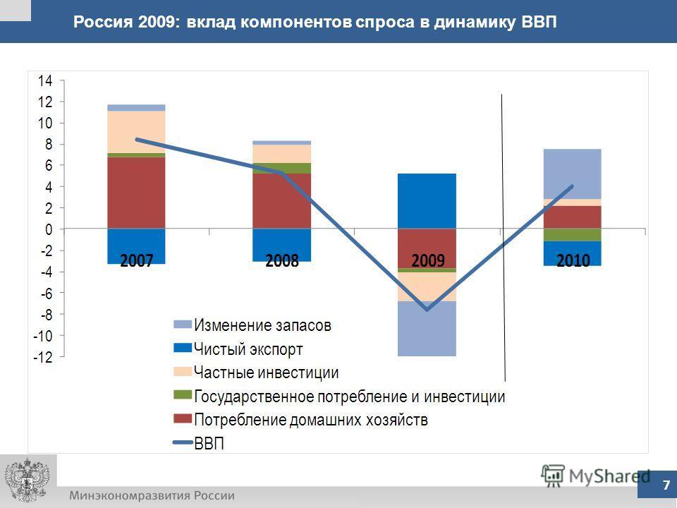 Россия 2009: вклад компонентов спроса в динамику ВВП 7