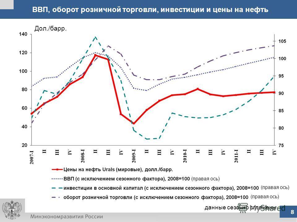 ВВП, оборот розничной торговли, инвестиции и цены на нефть 8 данные сезонно сглажены Дол./барр. (правая ось)