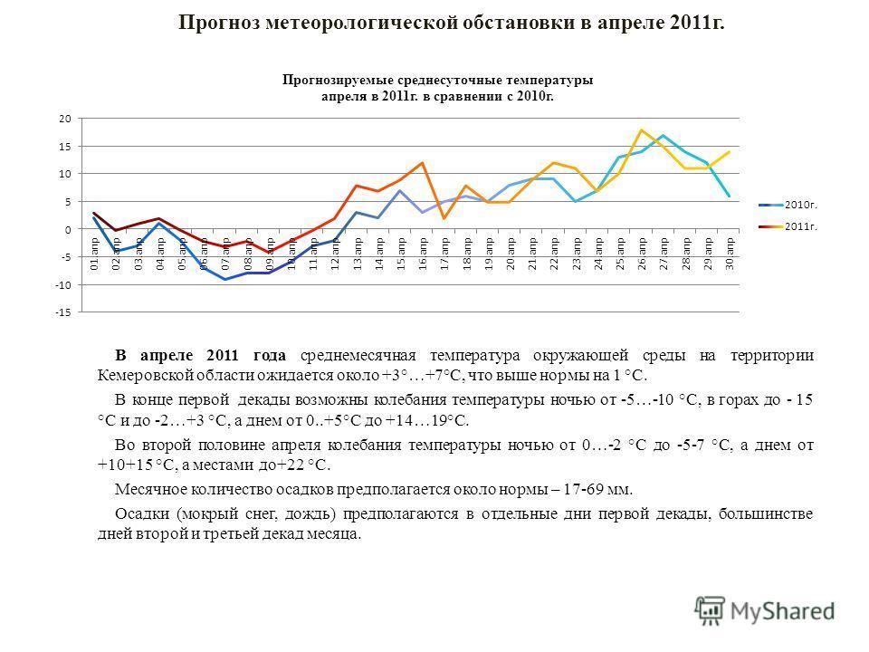 В апреле 2011 года среднемесячная температура окружающей среды на территории Кемеровской области ожидается около +3°…+7°С, что выше нормы на 1 °С. В конце первой декады возможны колебания температуры ночью от -5…-10 °С, в горах до - 15 °С и до -2…+3