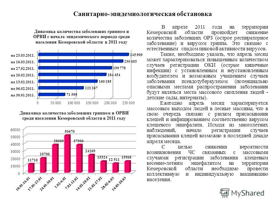 Санитарно-эпидемиологическая обстановка В апреле 2011 года на территории Кемеровской области произойдет снижение количества заболевших ОРЗ (острое респираторное заболевание) и вирусом гриппа. Это связано с естественным спадом пиковой активности вирус