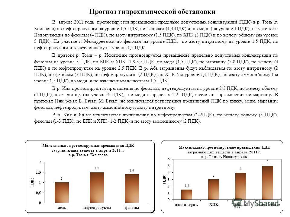 В апреле 2011 года прогнозируется превышение предельно допустимых концентраций (ПДК) в р. Томь (г. Кемерово) по нефтепродуктам на уровне 1,5 ПДК, по фенолам (1,4 ПДК) и по меди (на уровне 1 ПДК), на участке г. Новокузнецка по фенолам (4 ПДК), по азот