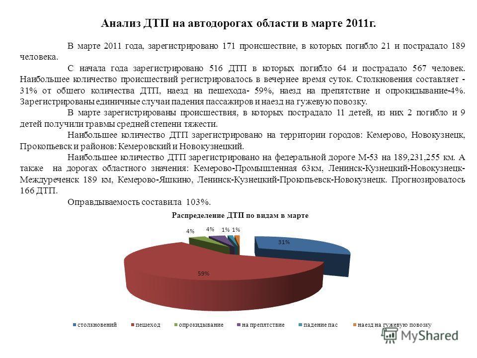 Анализ ДТП на автодорогах области в марте 2011г. В марте 2011 года, зарегистрировано 171 происшествие, в которых погибло 21 и пострадало 189 человека. С начала года зарегистрировано 516 ДТП в которых погибло 64 и пострадало 567 человек. Наибольшее ко