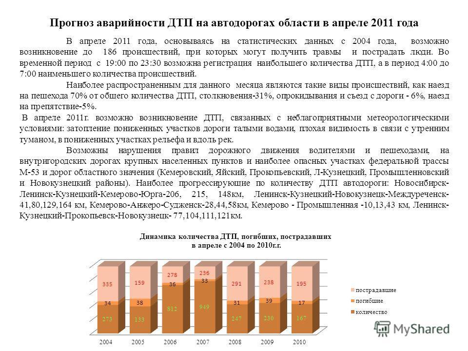 Прогноз аварийности ДТП на автодорогах области в апреле 2011 года В апреле 2011 года, основываясь на статистических данных с 2004 года, возможно возникновение до 186 происшествий, при которых могут получить травмы и пострадать люди. Во временной пери