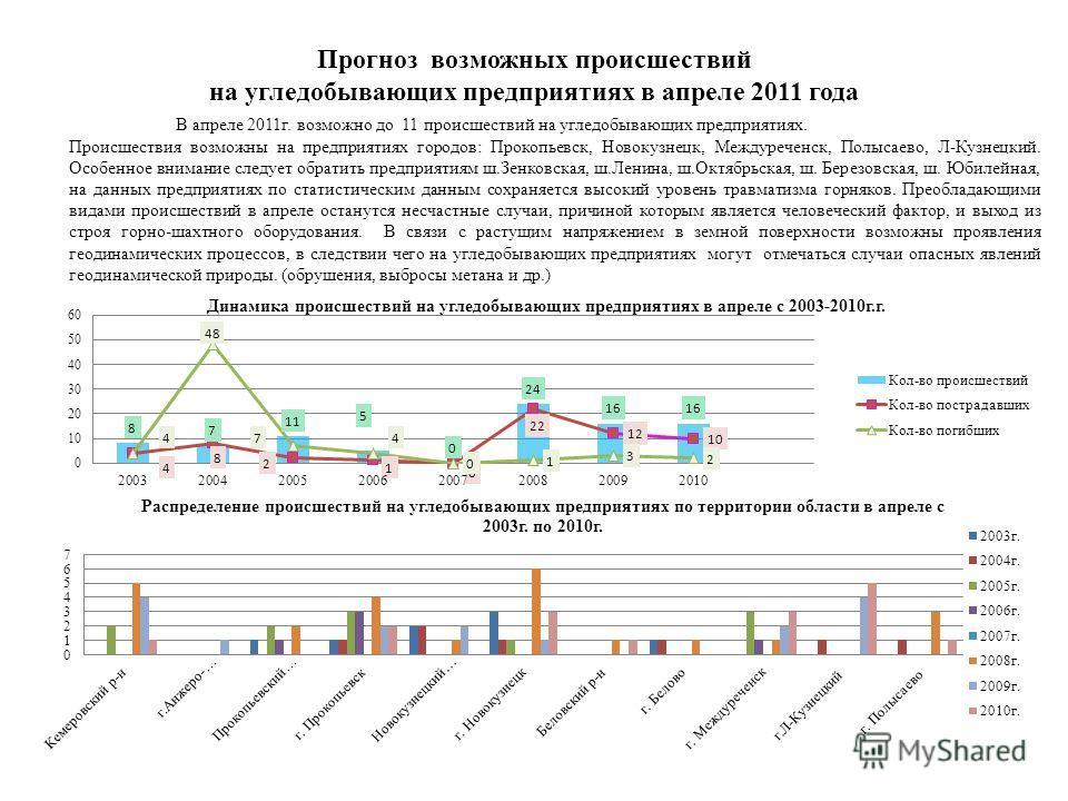 Прогноз возможных происшествий на угледобывающих предприятиях в апреле 2011 года В апреле 2011г. возможно до 11 происшествий на угледобывающих предприятиях. Происшествия возможны на предприятиях городов: Прокопьевск, Новокузнецк, Междуреченск, Полыса