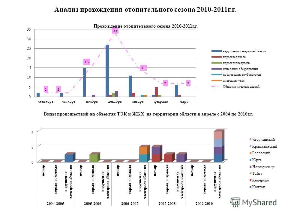Анализ прохождения отопительного сезона 2010-2011г.г.