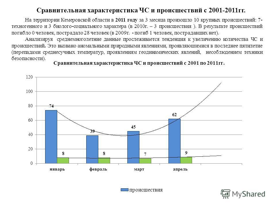 Сравнительная характеристика ЧС и происшествий с 2001-2011гг. На территории Кемеровской области в 2011 году за 3 месяца произошло 10 крупных происшествий: 7- техногенного и 3 биолого-социального характера (в 2010г. – 3 происшествия ). В результате пр