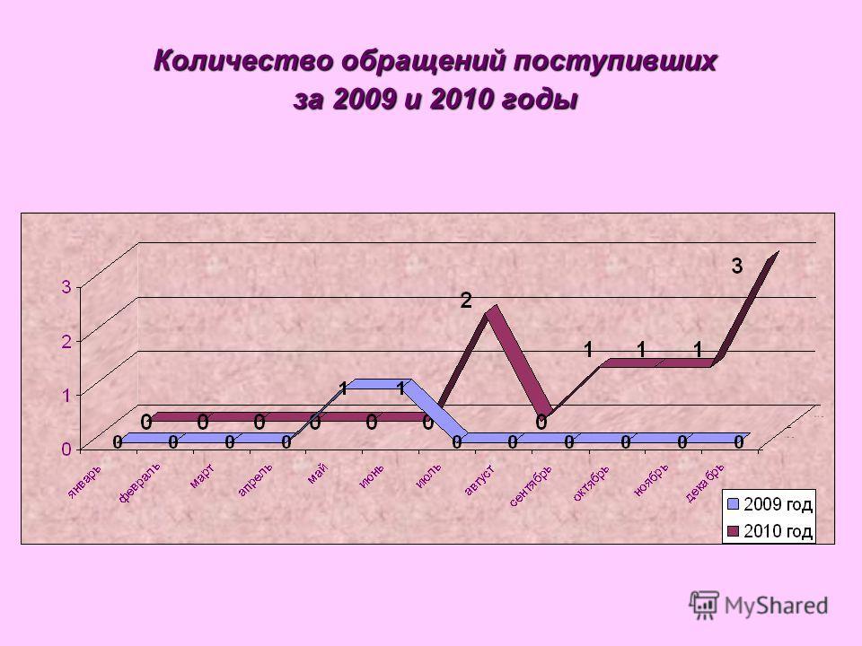 Количество обращений поступивших за 2009 и 2010 годы