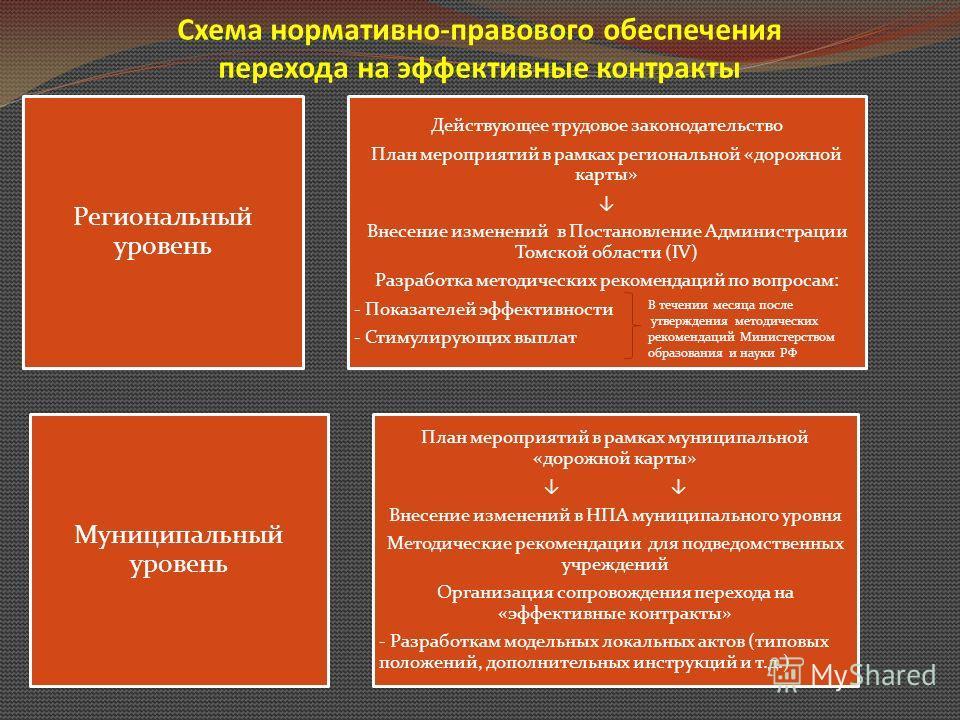 Схема нормативно-правового обеспечения перехода на эффективные контракты Региональный уровень Действующее трудовое законодательство План мероприятий в рамках региональной «дорожной карты» Внесение изменений в Постановление Администрации Томской облас
