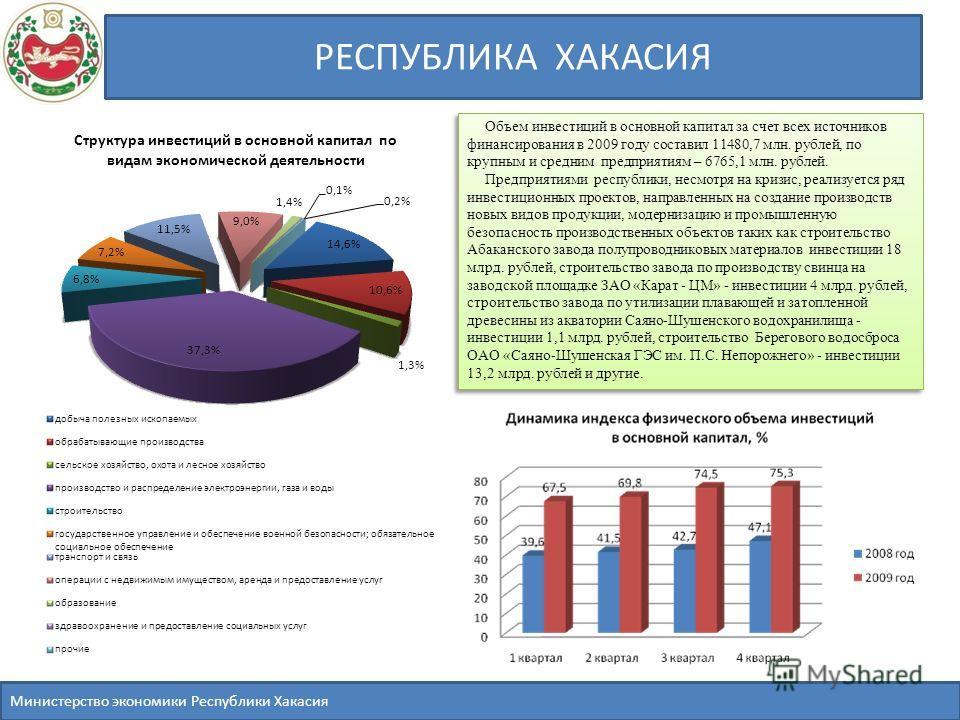 РЕСПУБЛИКА ХАКАСИЯ Объем инвестиций в основной капитал за счет всех источников финансирования в 2009 году составил 11480,7 млн. рублей, по крупным и средним предприятиям – 6765,1 млн. рублей. Предприятиями республики, несмотря на кризис, реализуется