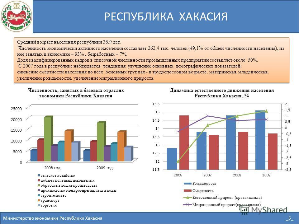 РЕСПУБЛИКА ХАКАСИЯ Министерство экономики Республики Хакасия _5_ Средний возраст населения республики 36,9 лет. Численность экономически активного населения составляет 262,4 тыс. человек (49,1% от общей численности населения), из нее занятых в эконом