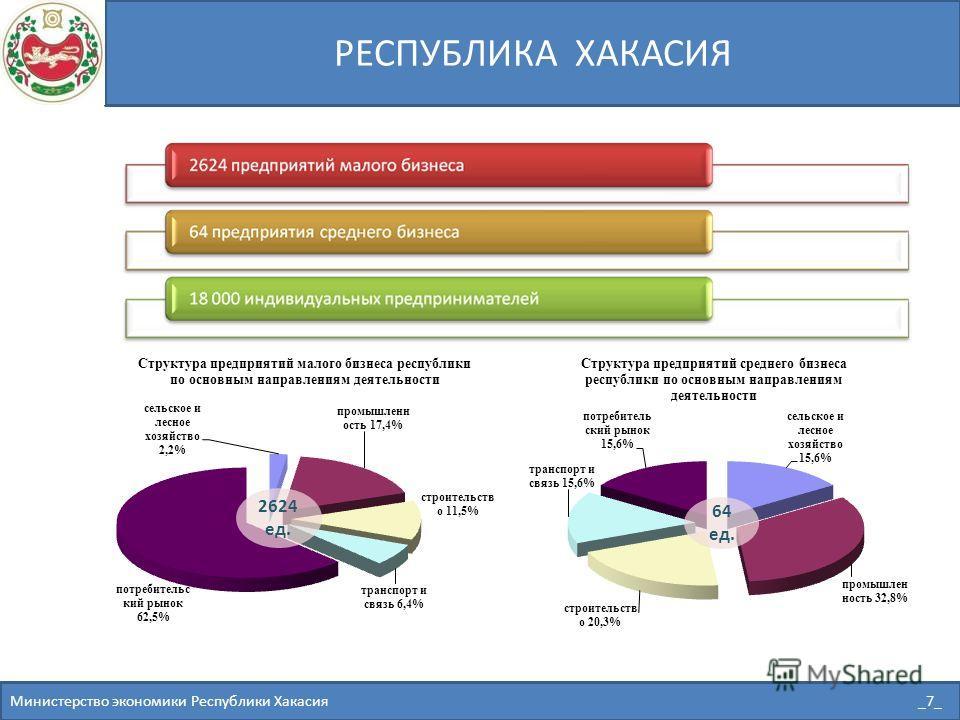 РЕСПУБЛИКА ХАКАСИЯ Министерство экономики Республики Хакасия _7_ 64 ед.