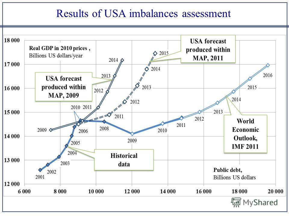 Results of USA imbalances assessment
