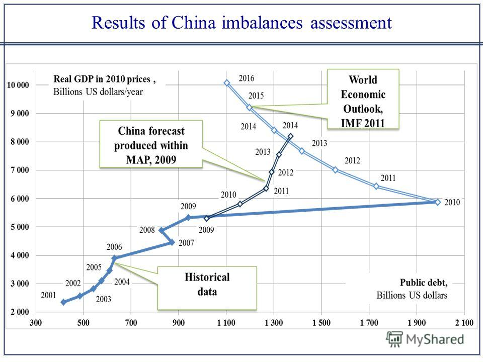 Results of China imbalances assessment