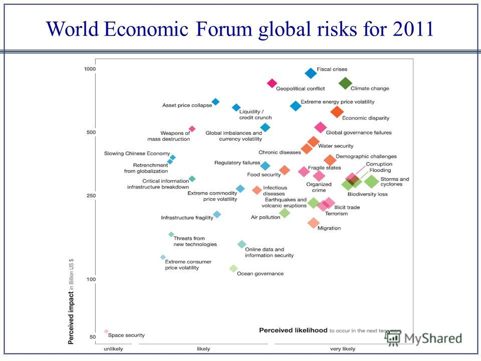 World Economic Forum global risks for 2011