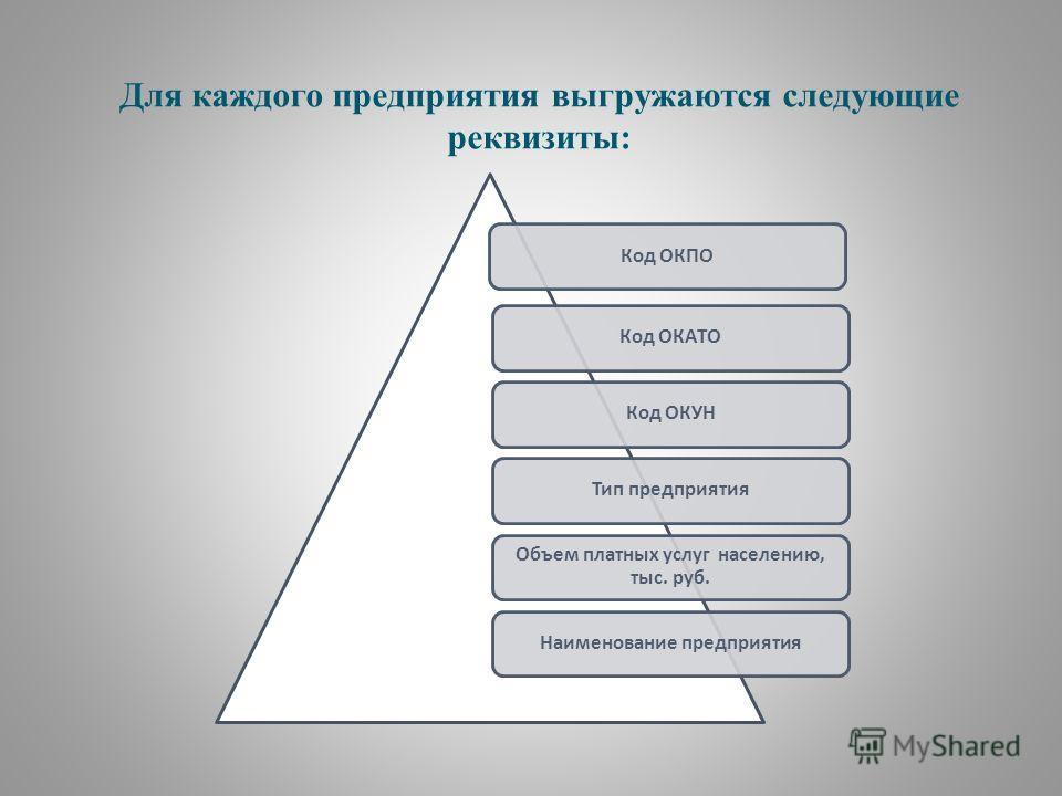 Для каждого предприятия выгружаются следующие реквизиты: Код ОКПОКод ОКУНКод ОКАТОТип предприятия Объем платных услуг населению, тыс. руб. Наименование предприятия