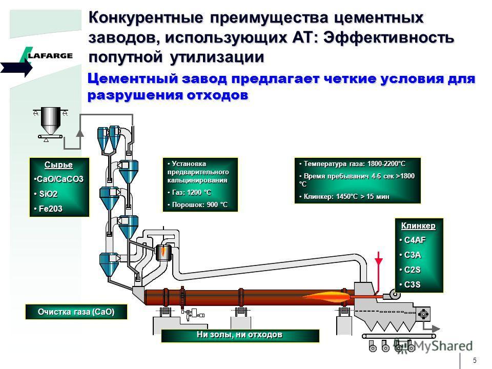5 Конкурентные преимущества цементных заводов, использующих АТ: Эффективность попутной утилизации Цементный завод предлагает четкие условия для разрушения отходов