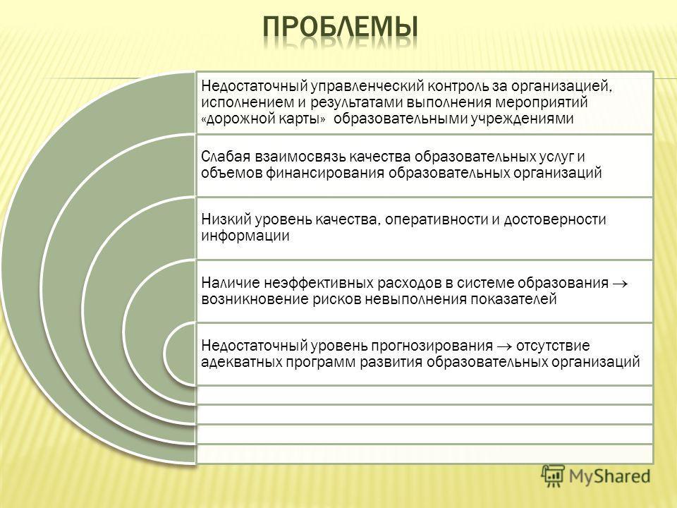 Недостаточный управленческий контроль за организацией, исполнением и результатами выполнения мероприятий «дорожной карты» образовательными учреждениями Слабая взаимосвязь качества образовательных услуг и объемов финансирования образовательных организ