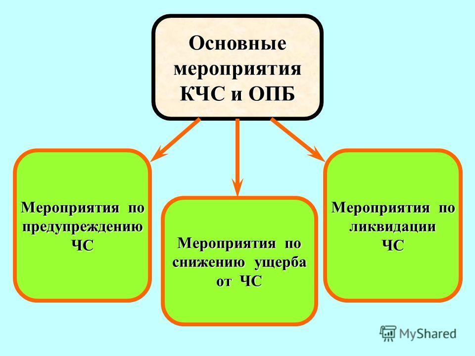 Основныемероприятия КЧС и ОПБ Мероприятия по предупреждениюЧС снижению ущерба от ЧС Мероприятия по ликвидацииЧС