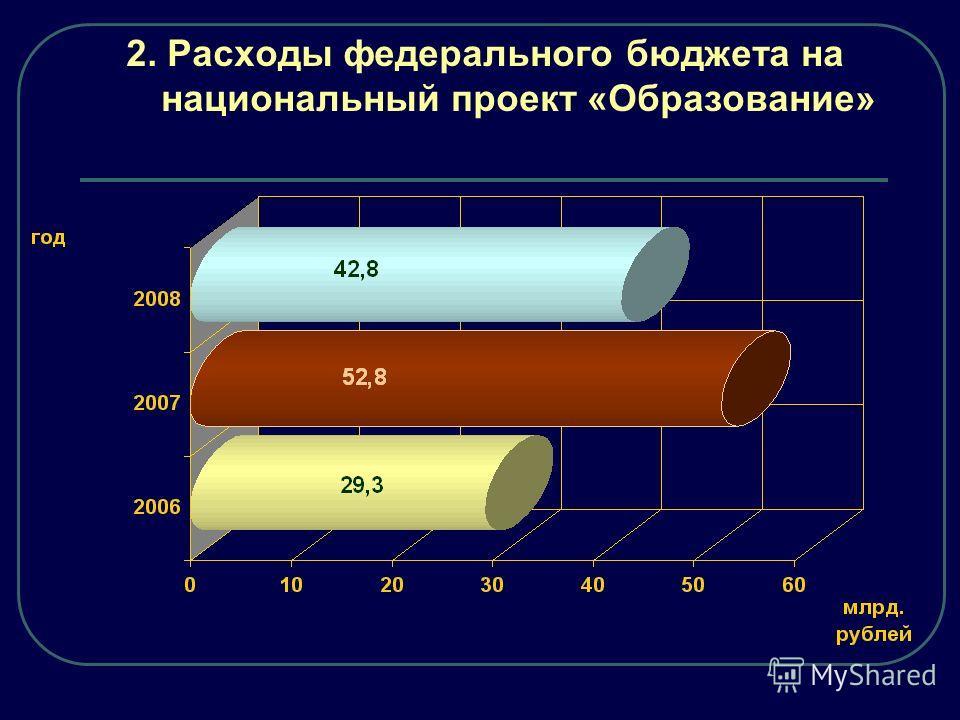 2. Расходы федерального бюджета на национальный проект «Образование»
