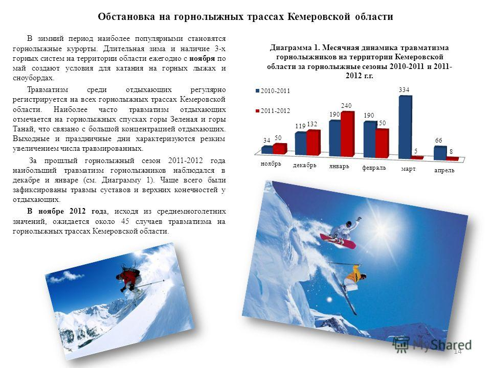 Обстановка на горнолыжных трассах Кемеровской области 14 В зимний период наиболее популярными становятся горнолыжные курорты. Длительная зима и наличие 3-х горных систем на территории области ежегодно с ноября по май создают условия для катания на го