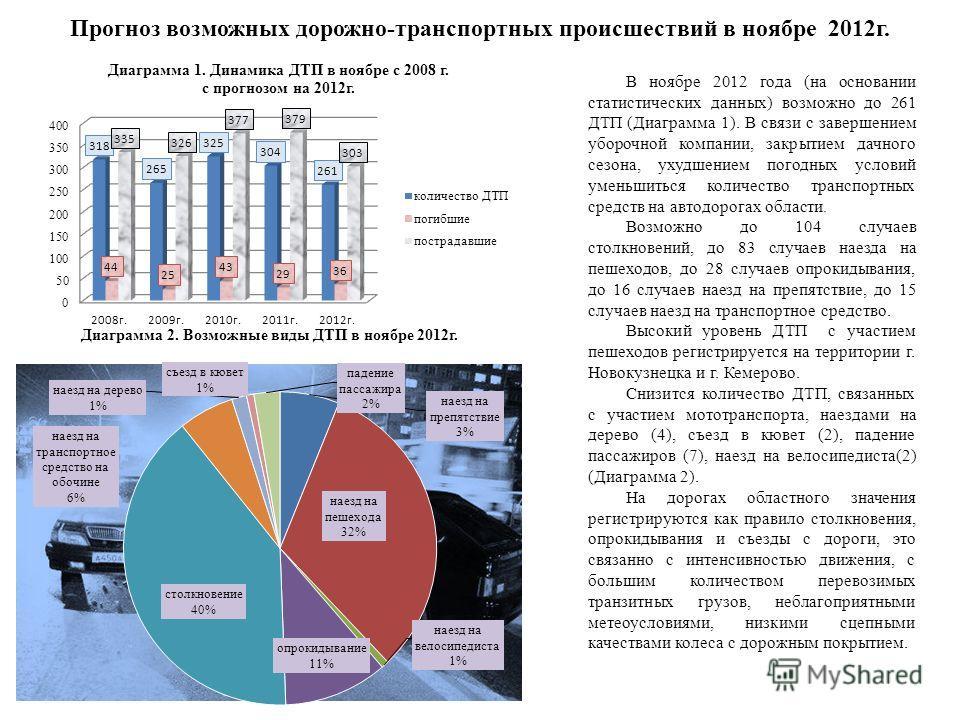 Прогноз возможных дорожно-транспортных происшествий в ноябре 2012г. В ноябре 2012 года (на основании статистических данных) возможно до 261 ДТП (Диаграмма 1). В связи с завершением уборочной компании, закрытием дачного сезона, ухудшением погодных усл