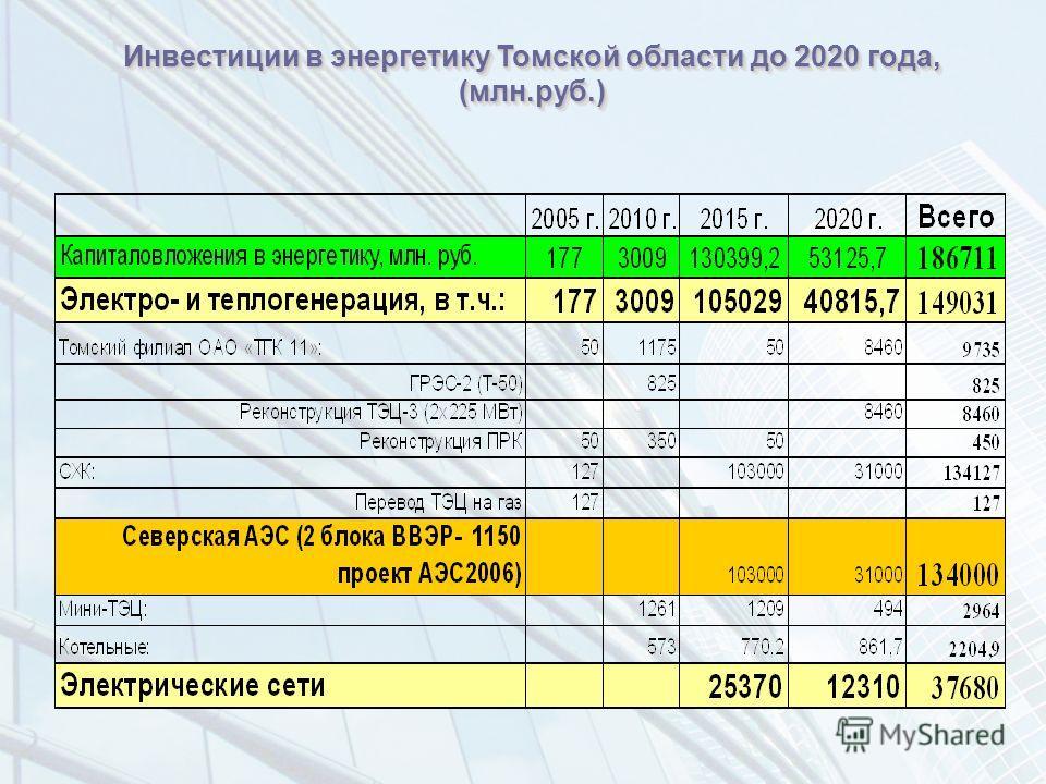 Инвестиции в энергетику Томской области до 2020 года, (млн.руб.)