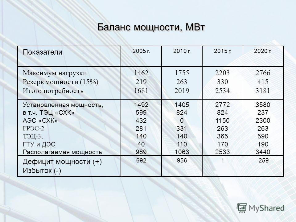 Баланс мощности, МВт Показатели 2005 г.2010 г.2015 г.2020 г. Максимум нагрузки Резерв мощности (15%) Итого потребность 1462 219 1681 1755 263 2019 2203 330 2534 2766 415 3181 Установленная мощность, в т.ч. ТЭЦ «СХК» АЭС «СХК» ГРЭС-2 ТЭЦ-3, ГТУ и ДЭС