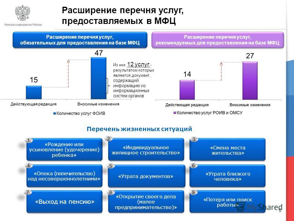 6 Расширение перечня услуг, предоставляемых в МФЦ Расширение перечня услуг, обязательных для предоставления на базе МФЦ Расширение перечня услуг, обязательных для предоставления на базе МФЦ Расширение перечня услуг, рекомендуемых для предоставления н