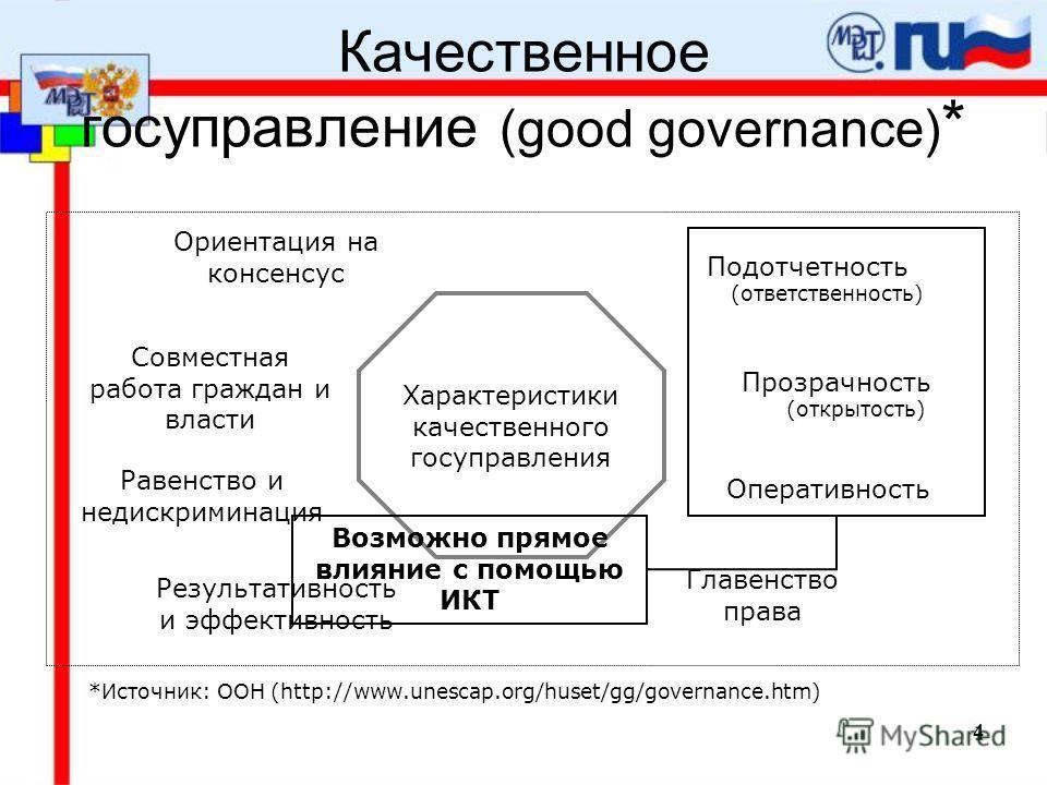 4 Качественное госуправление (good governance) * *Источник: ООН (http://www.unescap.org/huset/gg/governance.htm) Характеристики качественного госуправления Подотчетность (ответственность) Прозрачность (открытость) Оперативность Равенство и недискрими