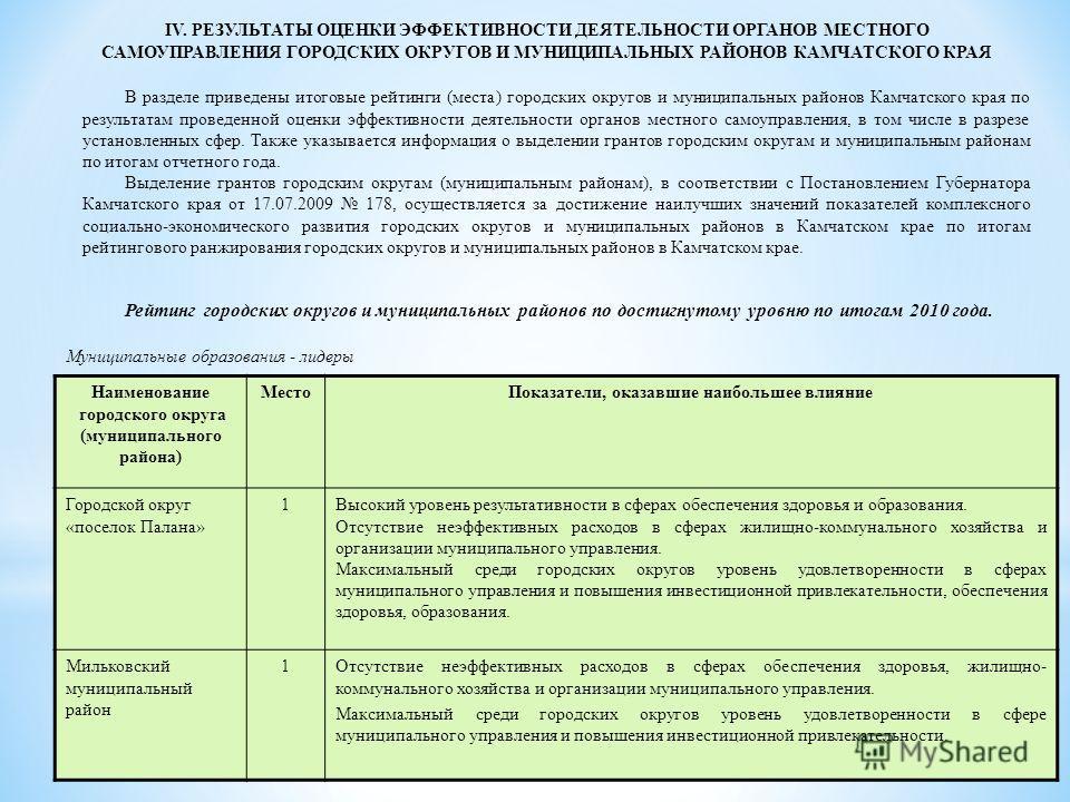 В разделе приведены итоговые рейтинги (места) городских округов и муниципальных районов Камчатского края по результатам проведенной оценки эффективности деятельности органов местного самоуправления, в том числе в разрезе установленных сфер. Также ука