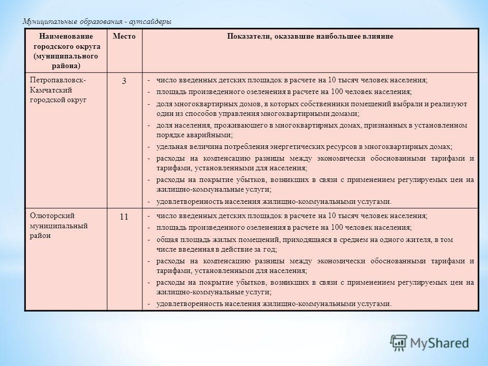Муниципальные образования - аутсайдеры Наименование городского округа (муниципального района) МестоПоказатели, оказавшие наибольшее влияние Петропавловск- Камчатский городской округ 3 -число введенных детских площадок в расчете на 10 тысяч человек на