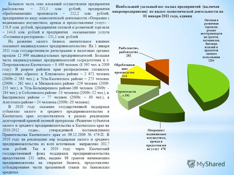 Наибольший удельный вес малых предприятий (включая микропредприятия) по видам экономической деятельности на 01 января 2011 года, единиц Большую часть этих вложений осуществляли предприятия рыболовства – 251,5 млн. рублей, предприятия обрабатывающих п