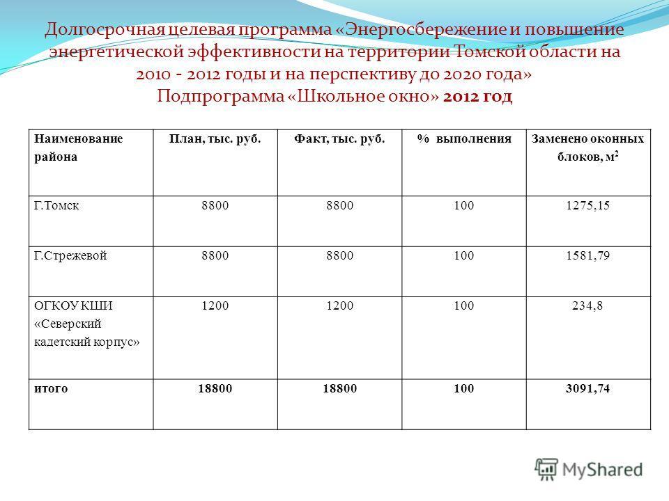 Долгосрочная целевая программа «Энергосбережение и повышение энергетической эффективности на территории Томской области на 2010 - 2012 годы и на перспективу до 2020 года» Подпрограмма «Школьное окно» 2012 год Наименование района План, тыс. руб.Факт,