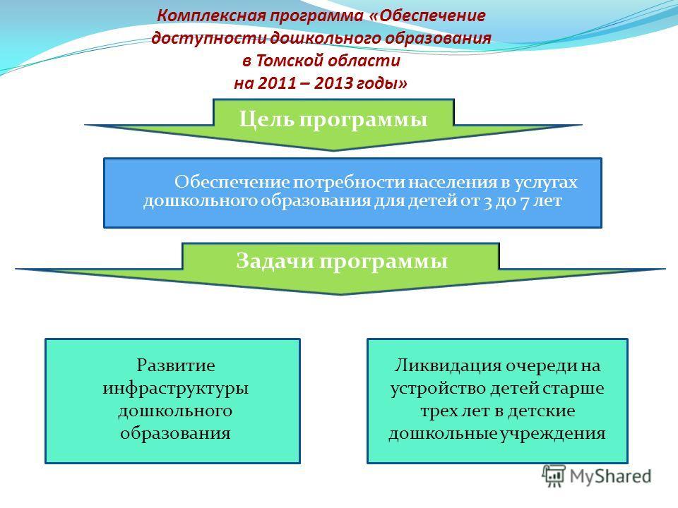 Комплексная программа «Обеспечение доступности дошкольного образования в Томской области на 2011 – 2013 годы» Цель программы Обеспечение потребности населения в услугах дошкольного образования для детей от 3 до 7 лет Задачи программы Развитие инфраст