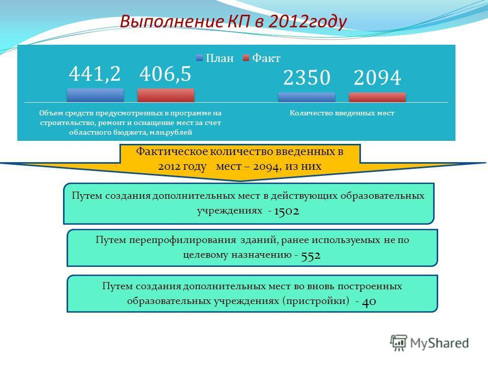 Выполнение КП в 2012году Фактическое количество введенных в 2012 году мест – 2094, из них Путем создания дополнительных мест в действующих образовательных учреждениях - 1502 Путем перепрофилирования зданий, ранее используемых не по целевому назначени