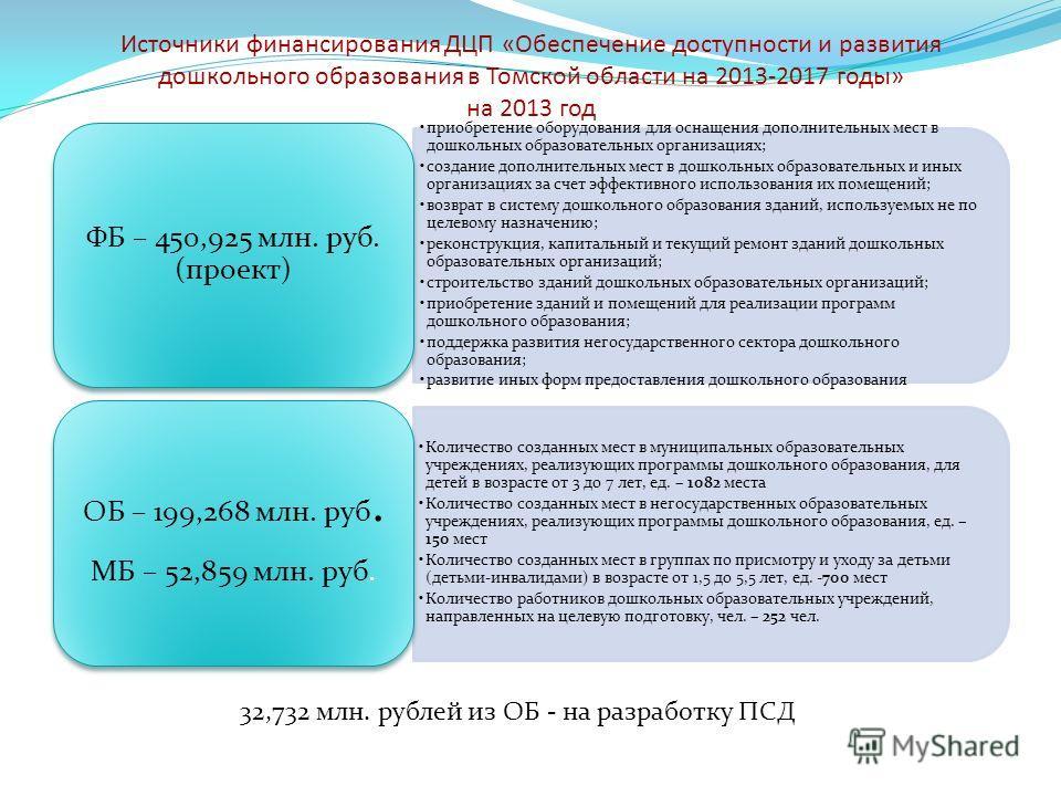 Источники финансирования ДЦП «Обеспечение доступности и развития дошкольного образования в Томской области на 2013-2017 годы» на 2013 год приобретение оборудования для оснащения дополнительных мест в дошкольных образовательных организациях; создание
