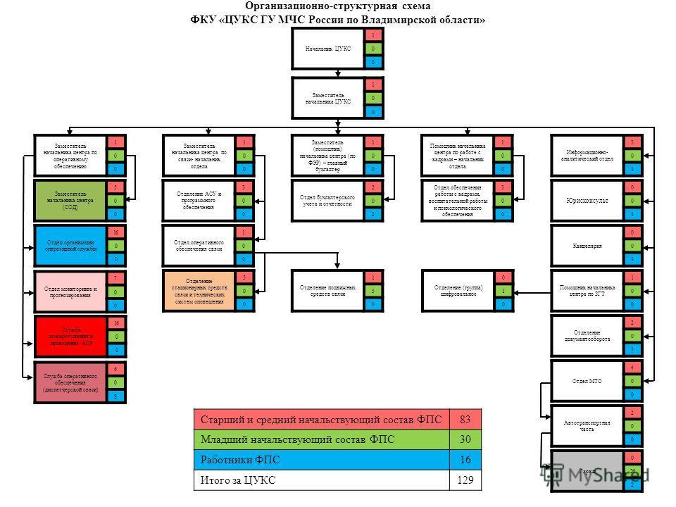 Заместитель начальника центра (СОД) 5 0 0 Заместитель начальника центра по оперативному обеспечению 1 0 0 Служба оперативного обеспечения (диспетчерской связи) 6 0 8 Отдел организации оперативной службы 16 0 0 Начальник ЦУКС 1 0 0 Заместитель начальн