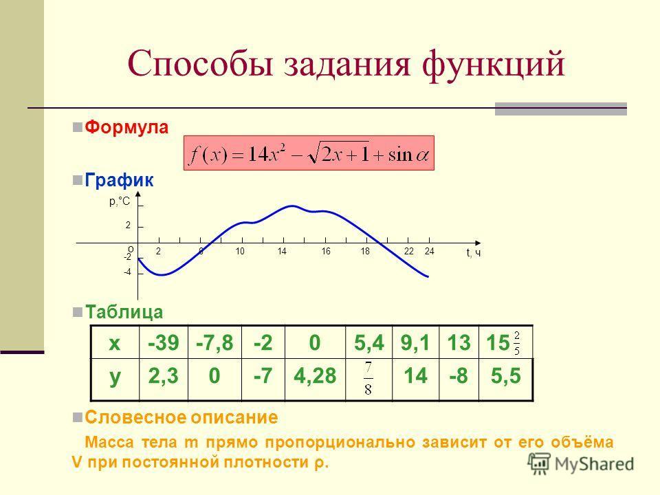 Формула График Таблица Словесное описание Масса тела m прямо пропорционально зависит от его объёма V при постоянной плотности ρ. Способы задания функций х-39-7,8-205,49,11315 у2,30-74,2814-85,5 р,°С 2 -2 -4 t, ч 10141618222426 о