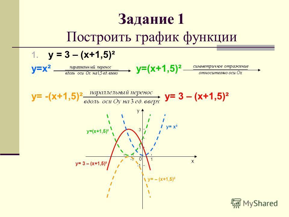 1. у = 3 – (х+1,5)² у=х² у=(х+1,5)² у= -(х+1,5)² у= 3 – (х+1,5)² Задание 1 Построить график функции у х 0 1 1 3 у= 3 – (х+1,5)² у= х² у=(х+1,5)² у= – (х+1,5)²