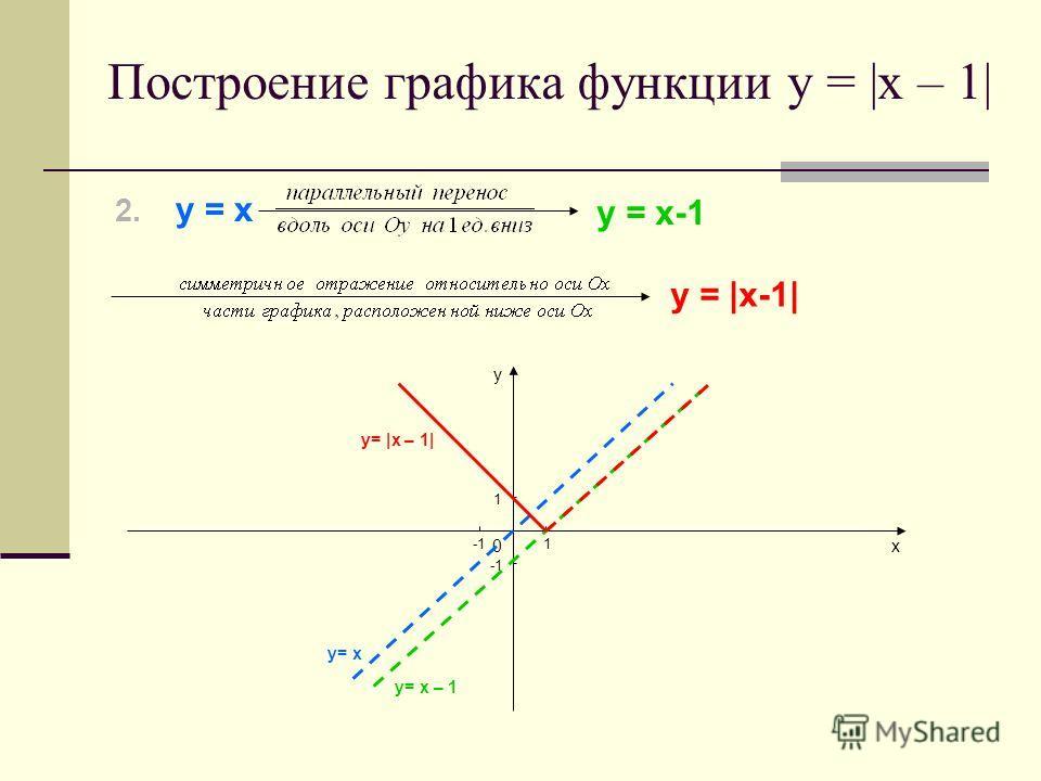 2. у = х у = х-1 у =  х-1  у х0 1 1 Построение графика функции у =  х – 1  у=  х – 1  у= х у= х – 1