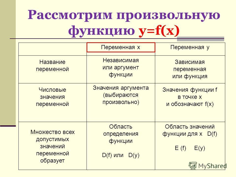Рассмотрим произвольную функцию у=f(x) Переменная х Переменная у Независимая или аргумент функции Зависимая переменная или функция Название переменной Числовые значения переменной Множество всех допустимых значений переменной образует Значения аргуме